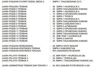 Daftar Nama Sekolah Pemenang ANTARIKSA