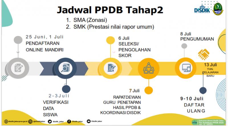 Pendaftaran PPDB SMK Negeri 1 Anjatan | Tahap 2 |