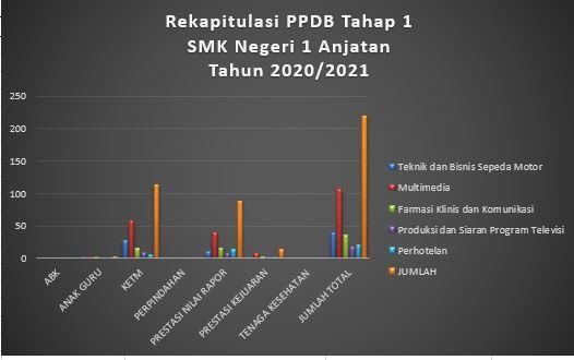Rekapitulasi PPDB Tahap 1 SMK Negeri 1 Anjatan Tahun 2020/2021